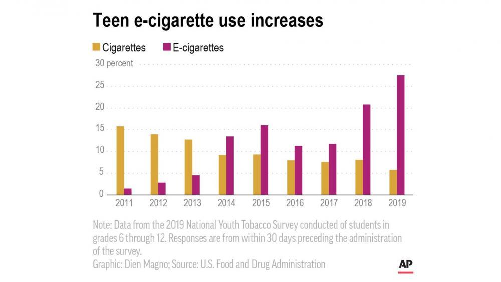 Teen e-cigarette use increases. (Image credit: AP)